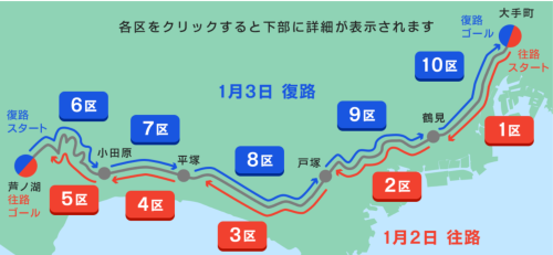 箱根駅伝2021 コース